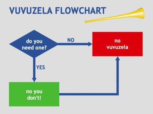 Vuvuzela flowchart